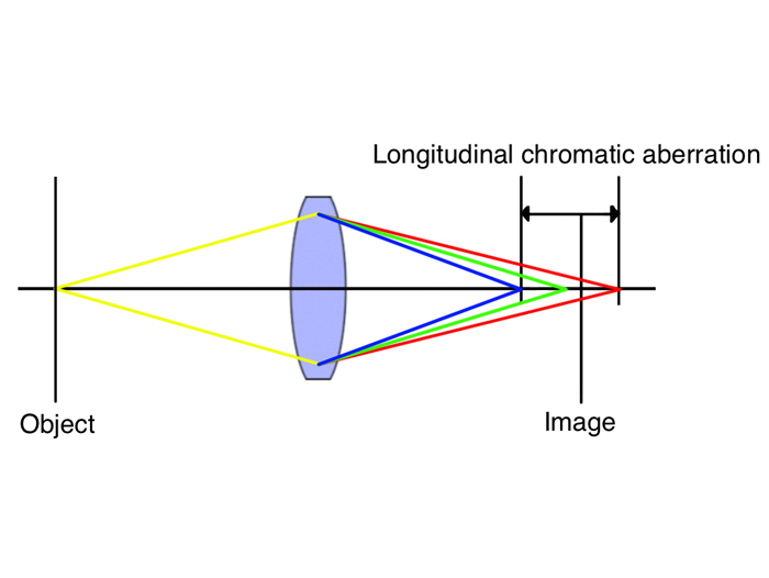 MeditecAG:/Dentistry/Other/Chromatic Aberration english.jpg